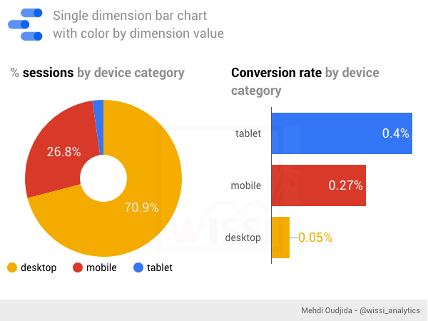 Google Data Studio - Single dimension bar chart with color by dimension value