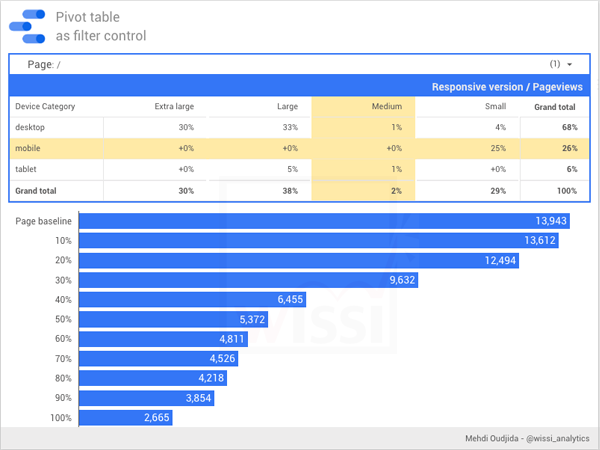 Google Data Studio - Pivot table as filter control