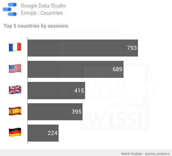 Google Data Studio -  Country flag emojis for country chart