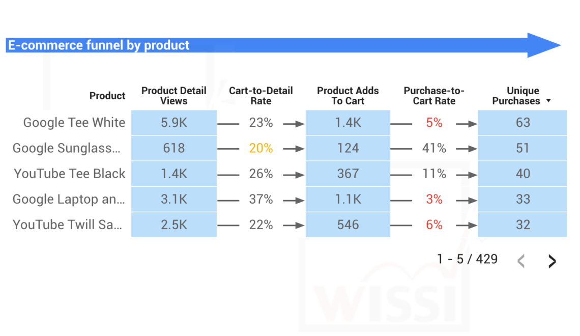 Google Data Studio – Conditional formatting on table chart for e-commerce funnel by product