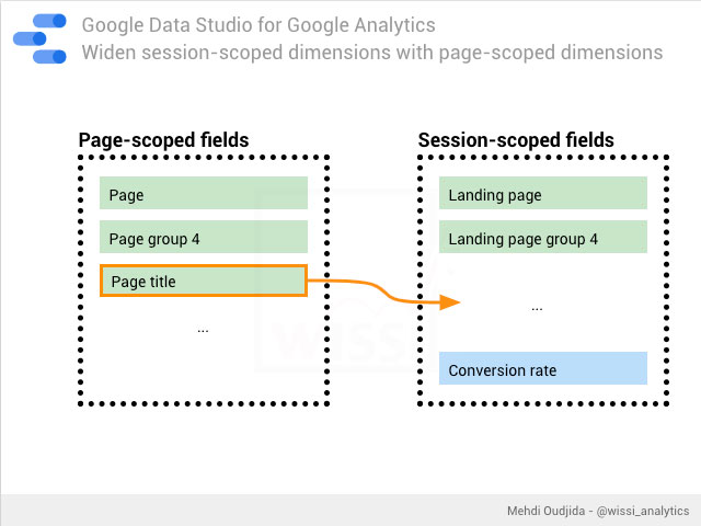 Google Data Studio for Analytics: Widen session-scoped dimensions with page dimensions
