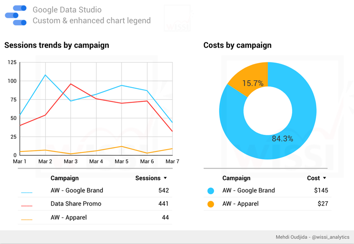 Google Data Studio – Custom & enhanced chart legend