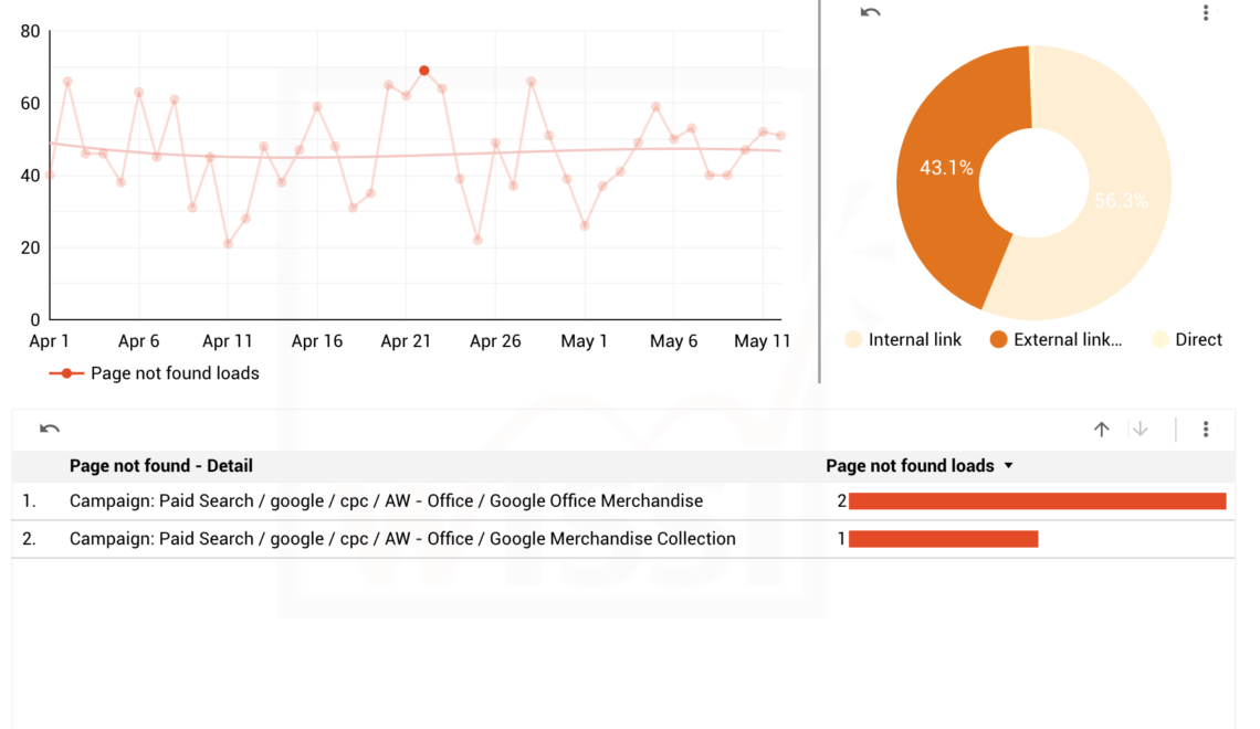 Google Data Studio report to monitor and solve 404 page not found errors