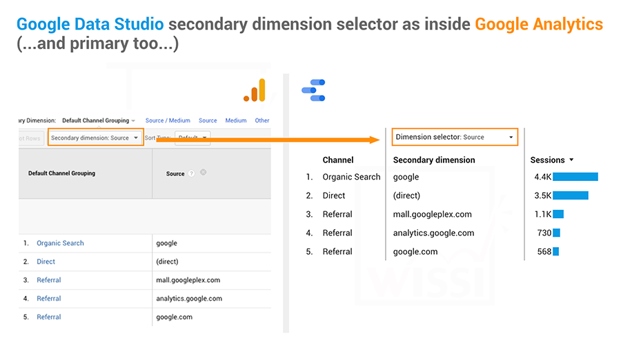 Google Data Studio secondary dimension like inside Google Analytics