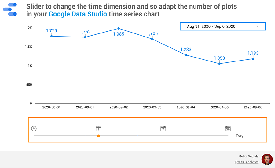 Google Data Studio time dimensions slider for series chart