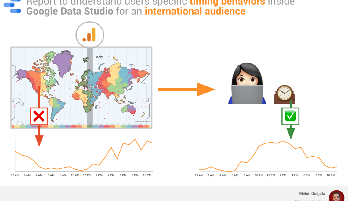 Report to understand users specific timing behaviors inside  Google Data Studio for an international audience