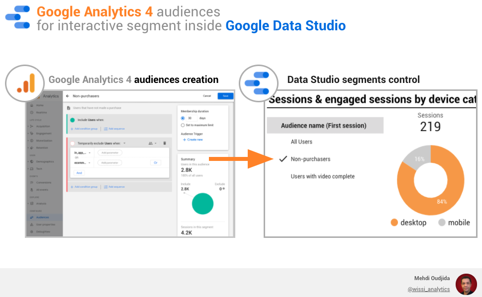 Google Analytics 4 audiences for interactive segment inside Google Data Studio
