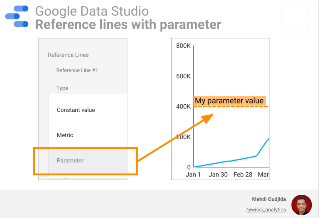 Google Data Studio reference lines with parameter