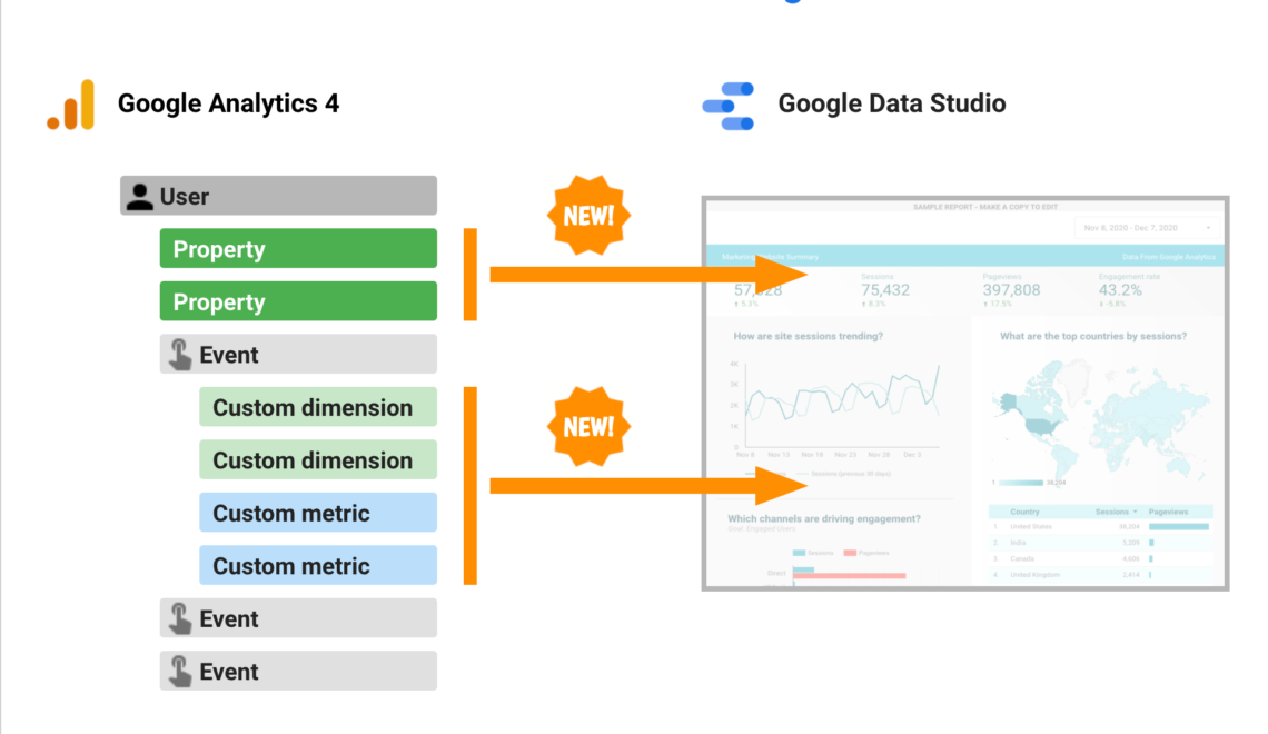 Google Analytics 4 user properties, custom dimensions & metrics inside Google Data Studio reports