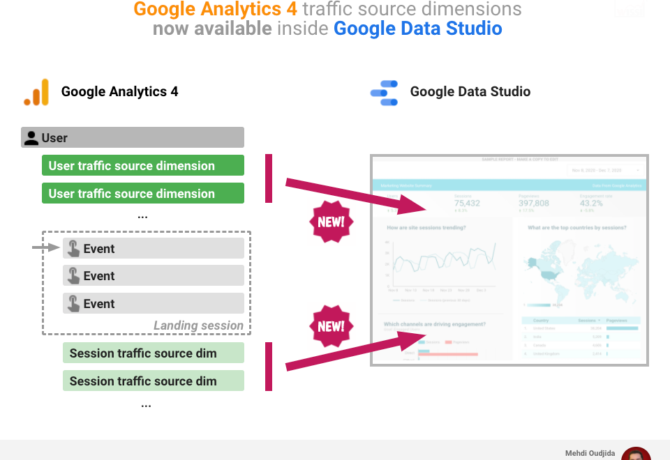 Google Analytics 4 traffic source dimensions inside Google Data Studio reports