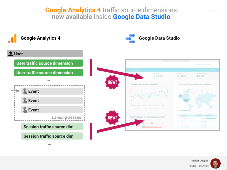 Google Analytics 4 traffic source dimensions are now available inside Google Data Studio