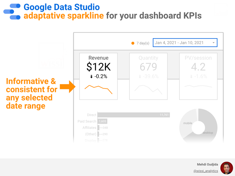 Google Data Studio adaptative sparkline for your dashboard KPIs