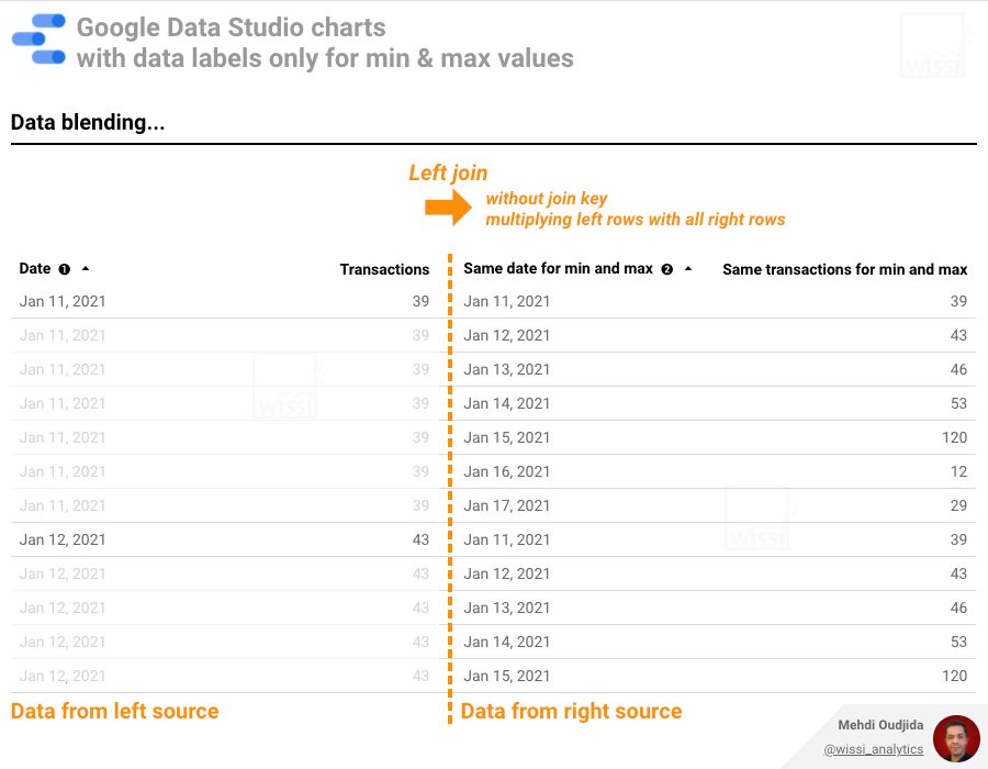Google Data Studio - Data blending to prepare data labels only for min and max values