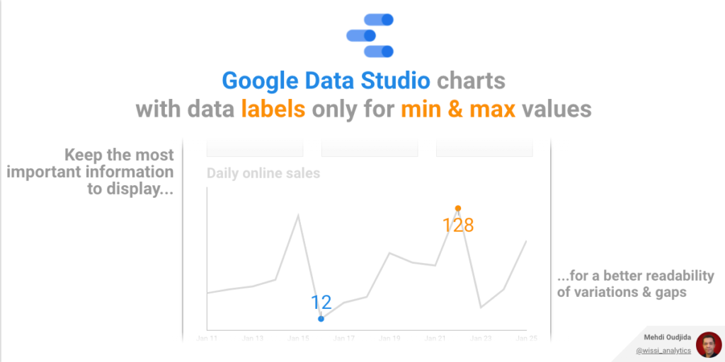 Google Data Studio - Charts with data labels only for min and max values