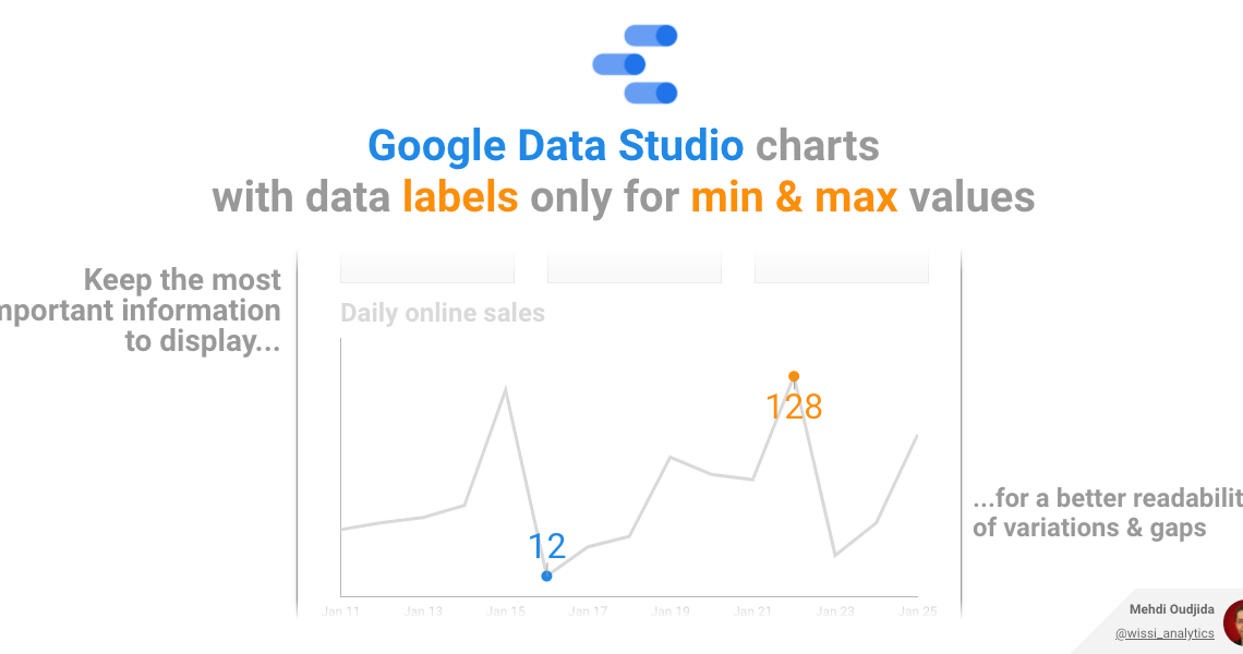 Google Data Studio charts with data labels only for min and max values