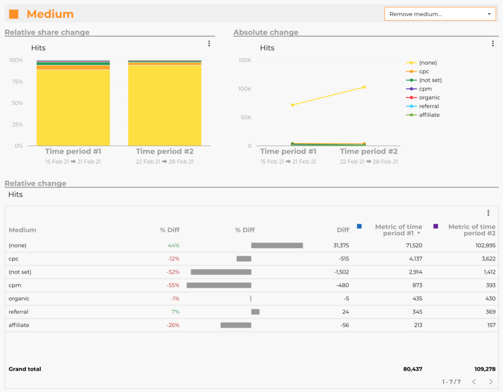 Charts from Google Analytics temporal anomaly checker