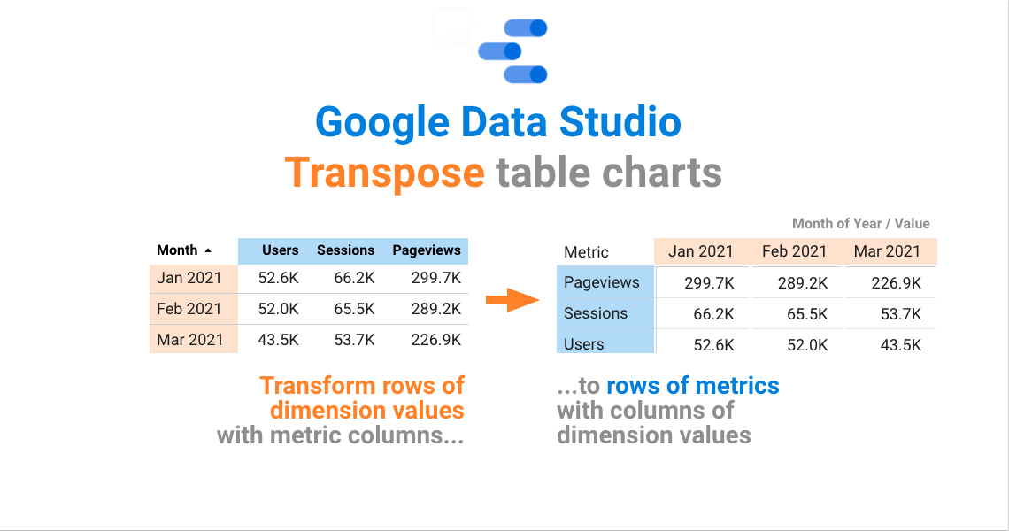 Google Data Studio – How to transpose columns of metrics to rows inside a table chart