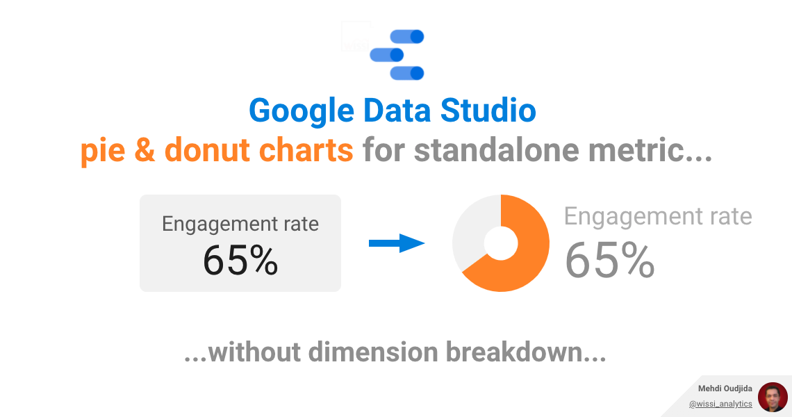 Google Data Studio – Pie chart & donut chart for your standalone rate metric