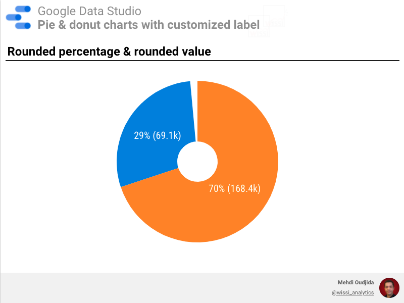 Donut chart label with percentage and value