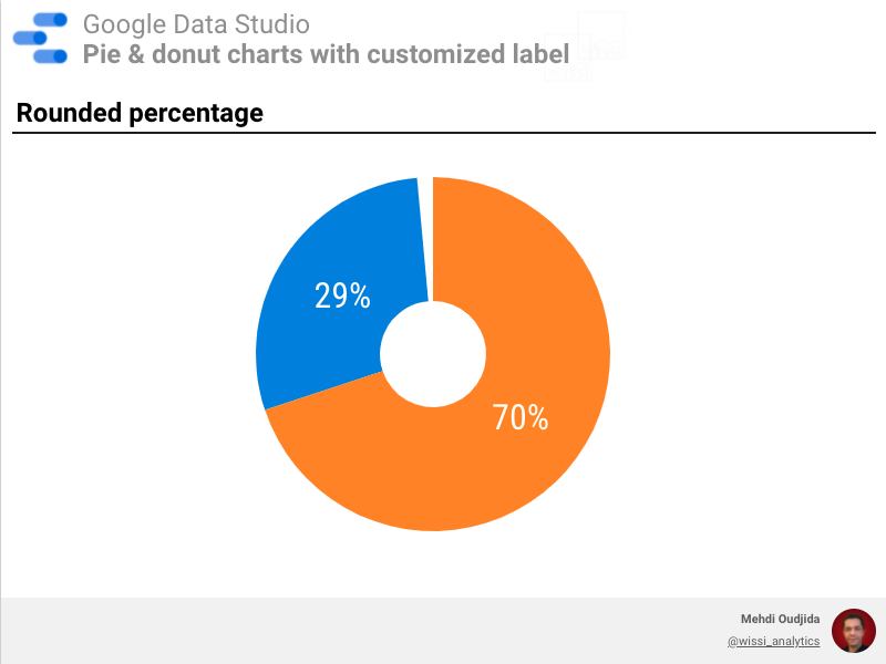 Donut chart label with rounded percentage