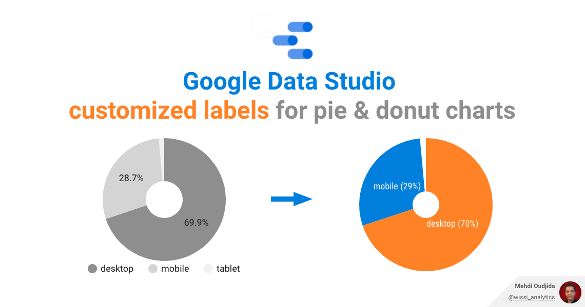 Google Data Studio – Customized labels for pie & donut charts